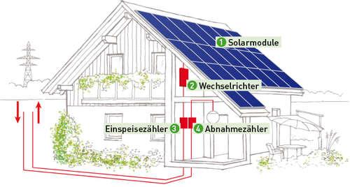 mit photovoltaik die energie der sonne nutzen lagerhaus. Black Bedroom Furniture Sets. Home Design Ideas