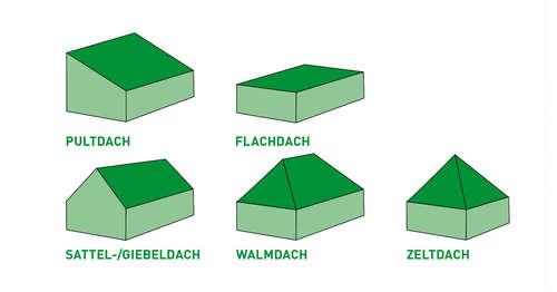 verschiedene dachformen vom flachdach bis zum zeltdach unser lagerhaus whg. Black Bedroom Furniture Sets. Home Design Ideas