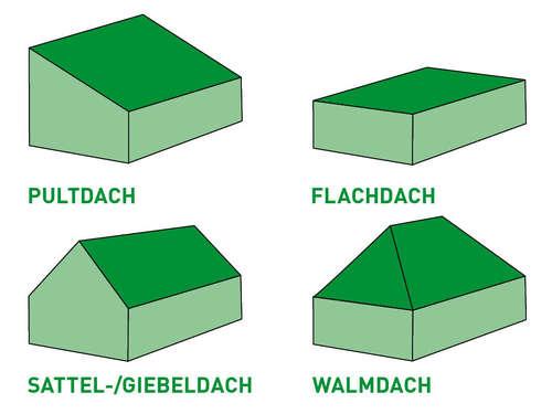 dacharten im berblick vom flachdach bers pultdach bis zum satteldach lagerhaus. Black Bedroom Furniture Sets. Home Design Ideas