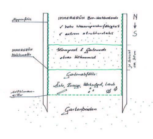 wintergarten bausatz
