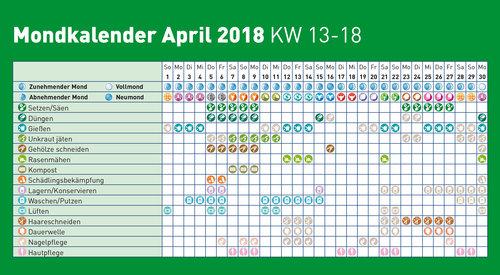Mondkalender 2018 April Lagerhaus