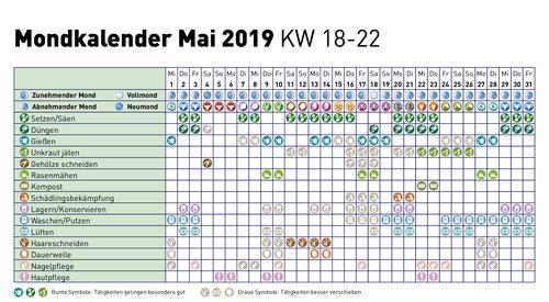 Mondkalender Vorarlberg